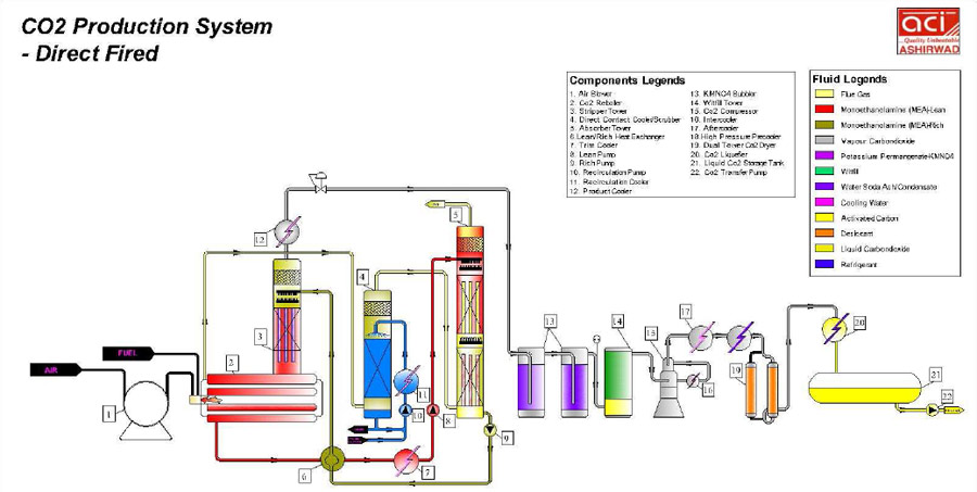 Diesel Fired Based Carbon Di-Oxide Production Plant Flow Chart