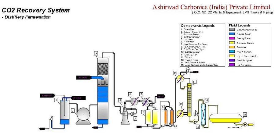 Co2 Plant Flow Diagram Online Schematic Diagram