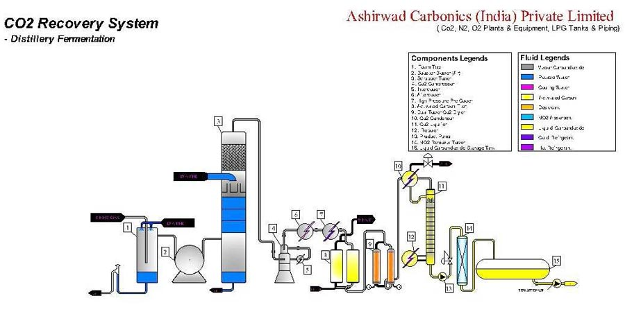 Natural Source Based Co2 Recovery Plant Flow Chart
